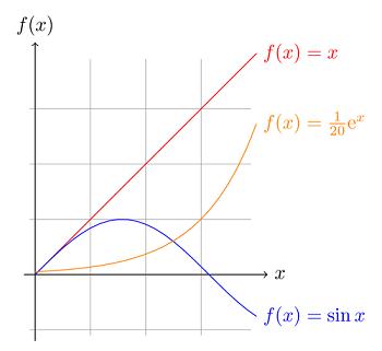 gráfico de funções