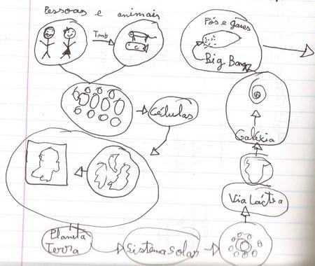 mapa de ideias sobre a origem de todos os seres
