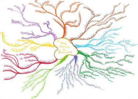 """mindmap de um capítulo do livro """"Linchpins"""""""