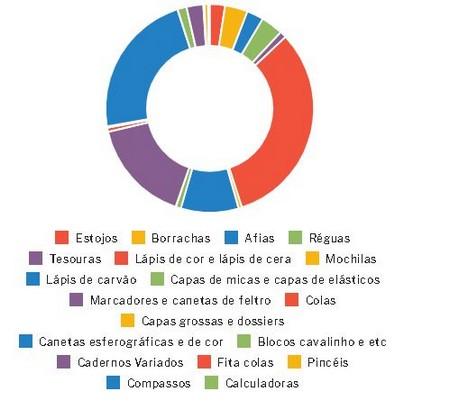 gráfico das recolhas
